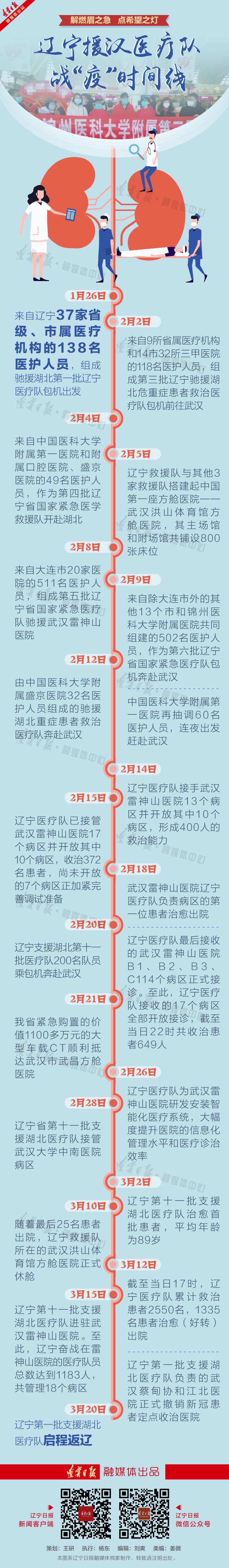 """英雄凯旋!辽宁援汉医疗队战""""疫""""时间线"""